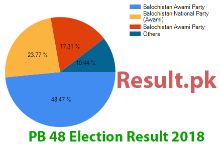 Election result 2018 PB-48