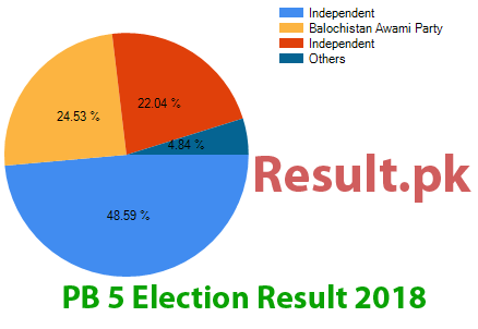 Election result 2018 PB-5