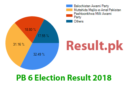Election result 2018 PB-6