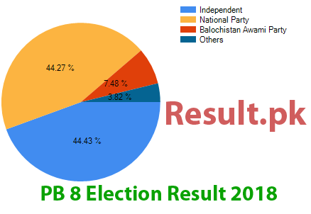 Election result 2018 PB-8
