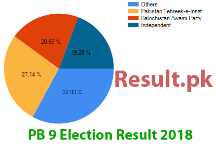 Election result 2018 PB-9