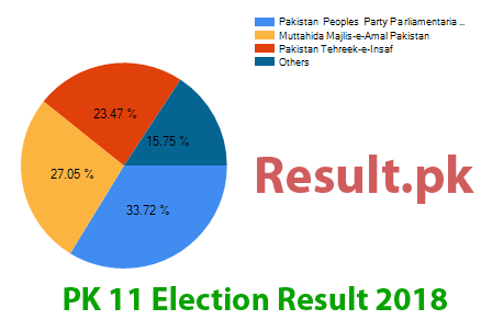 Election result 2018 PK-11