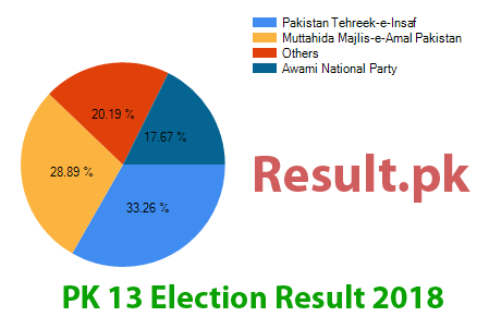 Election result 2018 PK-13