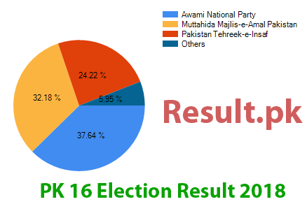 Election result 2018 PK-16