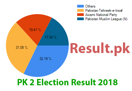 Election result 2018 PK-2