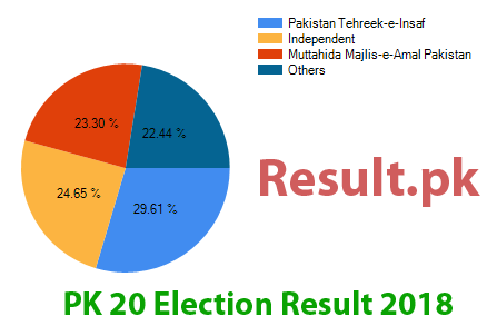 Election result 2018 PK-20