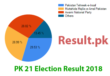 Election result 2018 PK-21