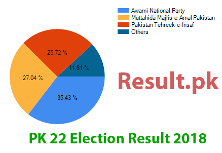 Election result 2018 PK-22