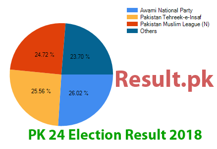 Election result 2018 PK-24