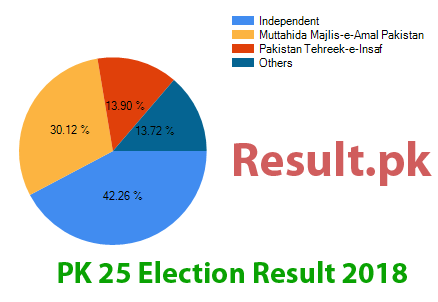 Election result 2018 PK-25