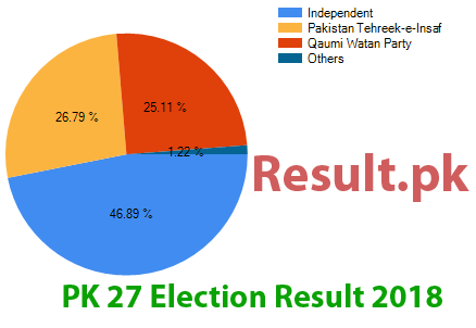 Election result 2018 PK-27