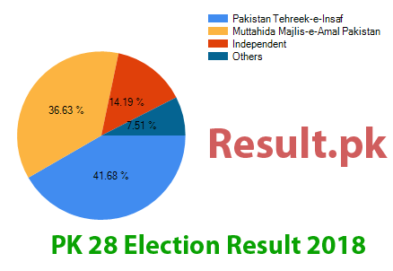 Election result 2018 PK-28