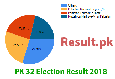 Election result 2018 PK-32