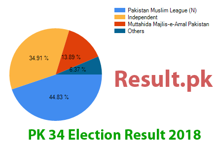 Election result 2018 PK-34