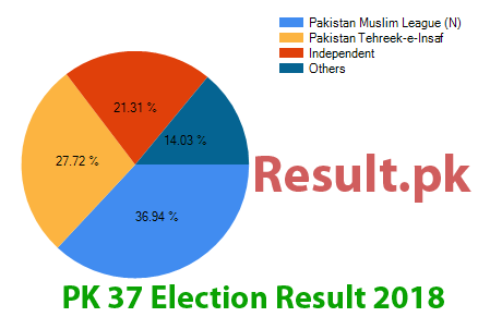 Election result 2018 PK-37