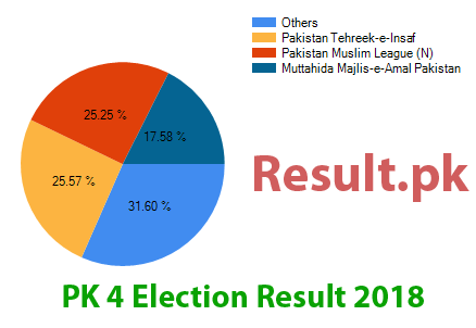 Election result 2018 PK-4