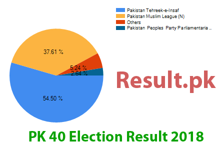 Election result 2018 PK-40