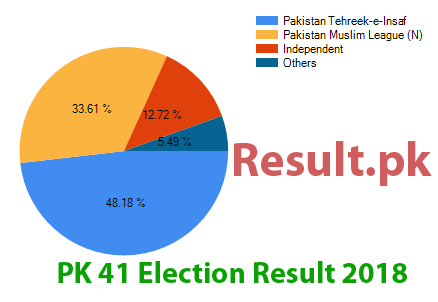 Election result 2018 PK-41