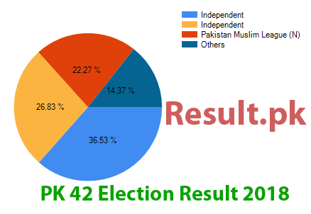 Election result 2018 PK-42