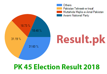 Election result 2018 PK-45