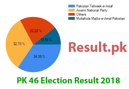Election result 2018 PK-46