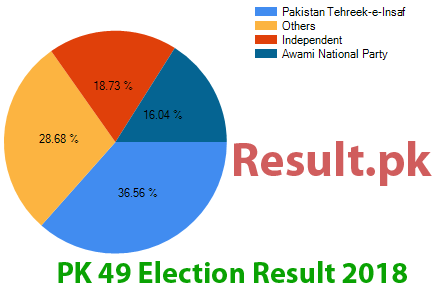 Election result 2018 PK-49