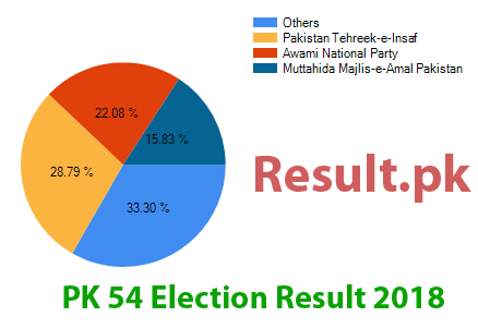 Election result 2018 PK-54