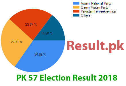 Election result 2018 PK-57
