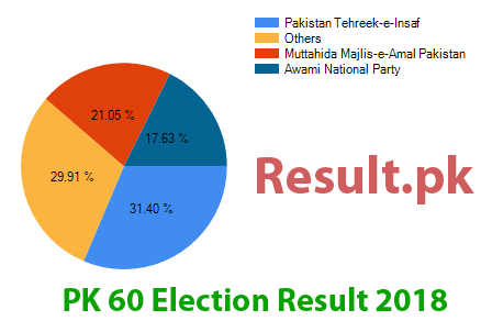 Election result 2018 PK-60