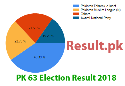 Election result 2018 PK-63