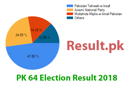 Election result 2018 PK-64