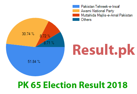 Election result 2018 PK-65