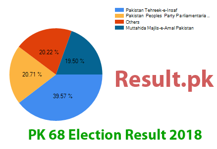 Election result 2018 PK-68