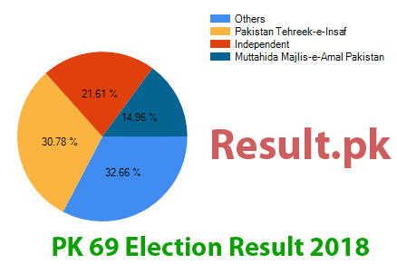 Election result 2018 PK-69
