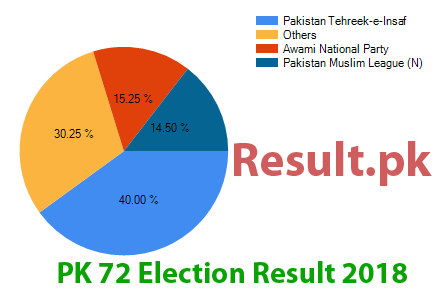 Election result 2018 PK-72
