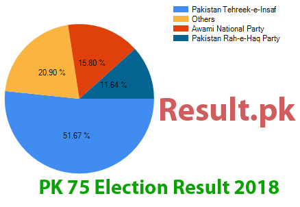 Election result 2018 PK-75