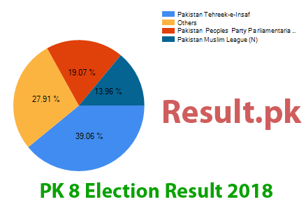 Election result 2018 PK-8