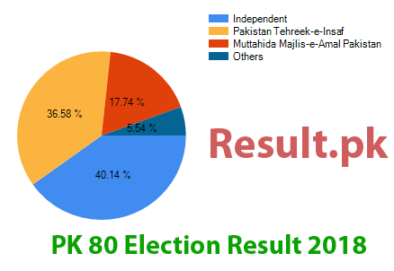 Election result 2018 PK-80