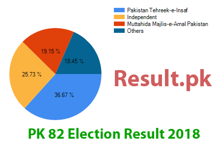Election result 2018 PK-82
