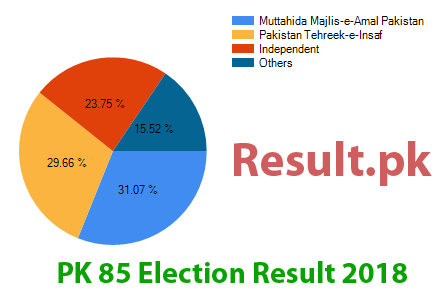 Election result 2018 PK-85