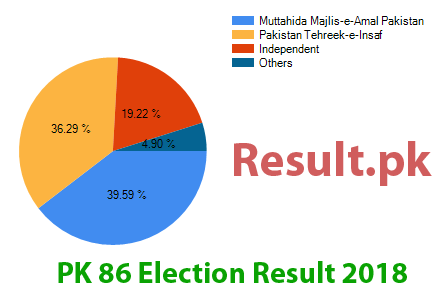Election result 2018 PK-86