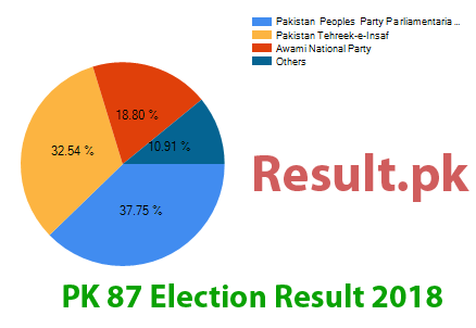 Election result 2018 PK-87