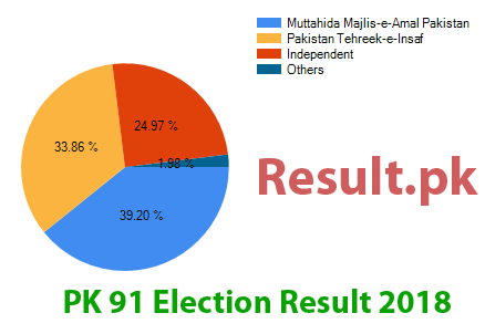 Election result 2018 PK-91