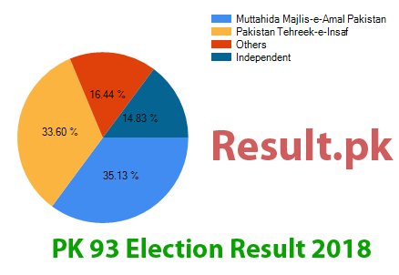 Election result 2018 PK-93