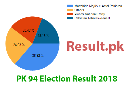 Election result 2018 PK-94