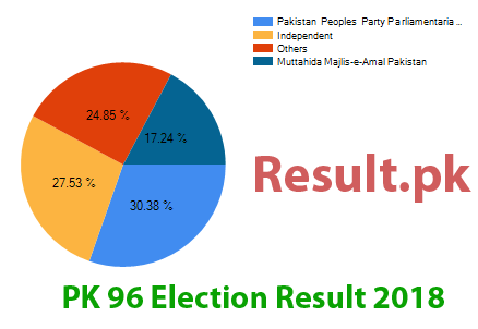 Election result 2018 PK-96