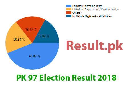 Election result 2018 PK-97