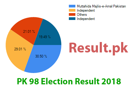 Election result 2018 PK-98