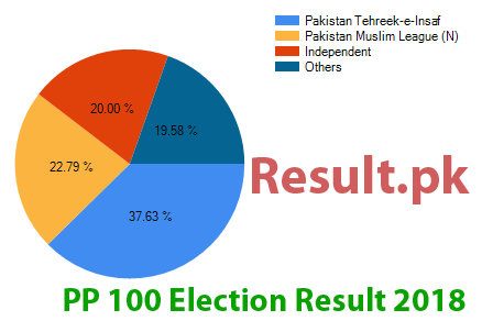 Election result 2018 PP-100