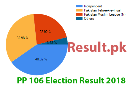 Election result 2018 PP-106